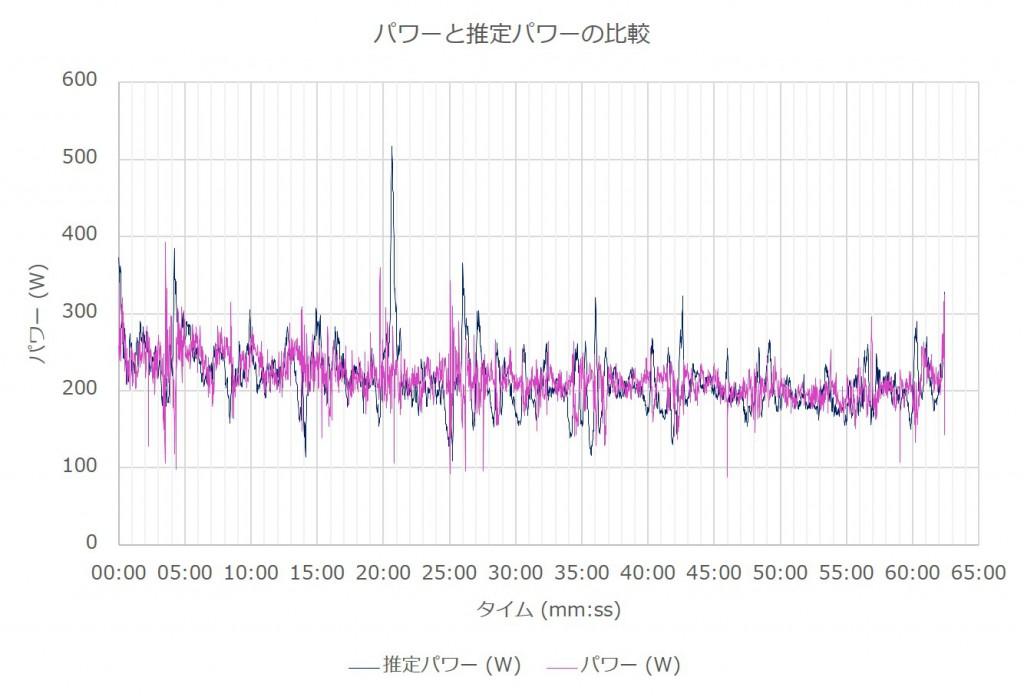 power_estpower_graph