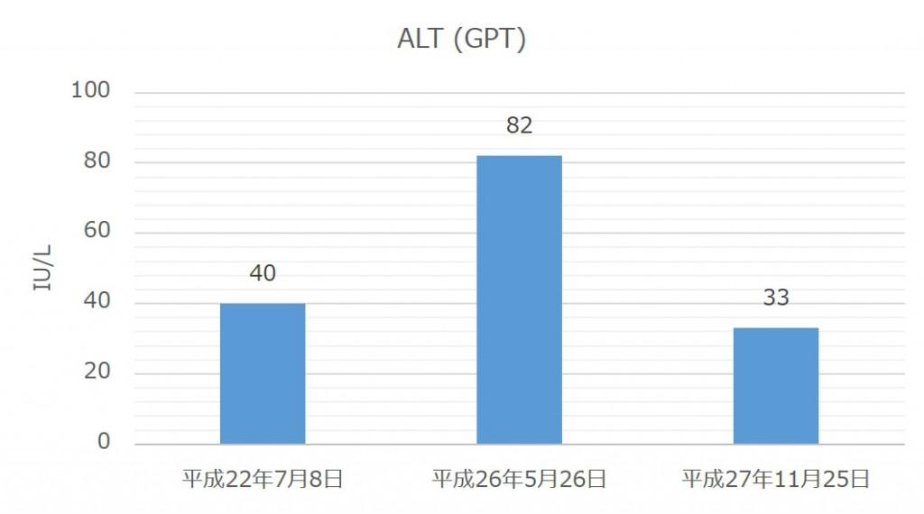 blood-test-result-alt-gpt