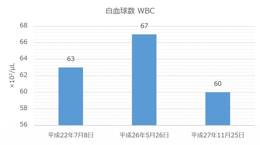 blood-test-result-wbc
