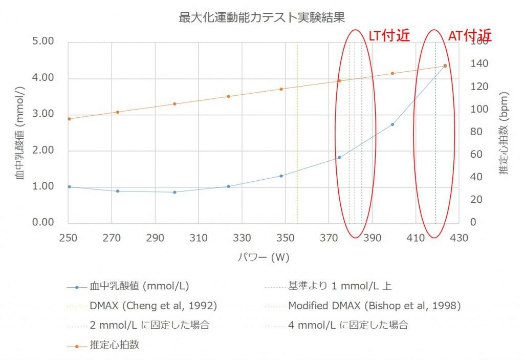 froom-submaximal-aerobic-test-result