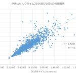 伊吹山ヒルクライム2015(短縮コース)の結果からフルコースのタイムを予測してみた