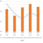 第5回菰野ヒルクライム (2017) の統計分析結果